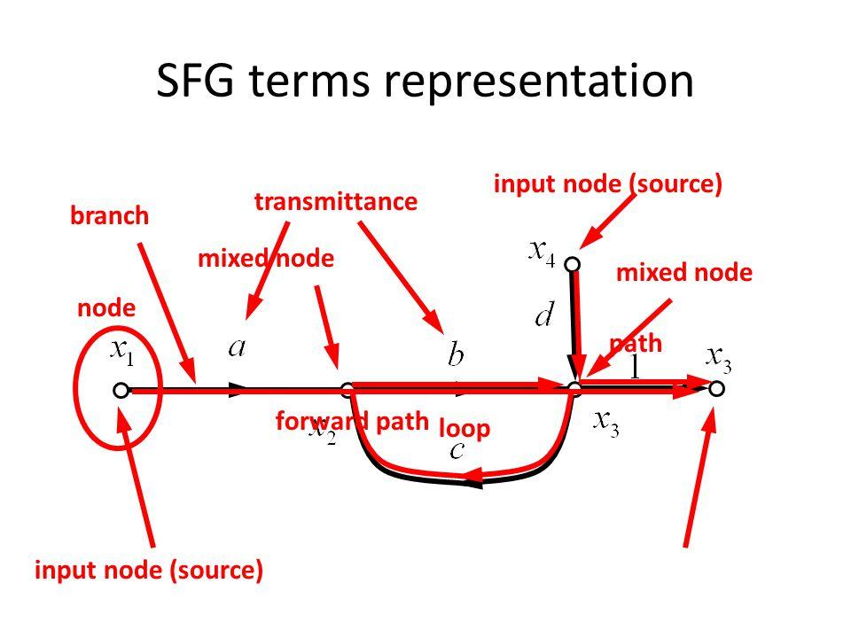 SFG terms representation input node (source) mixed node forward path path loop branch node transmittance input node (source)