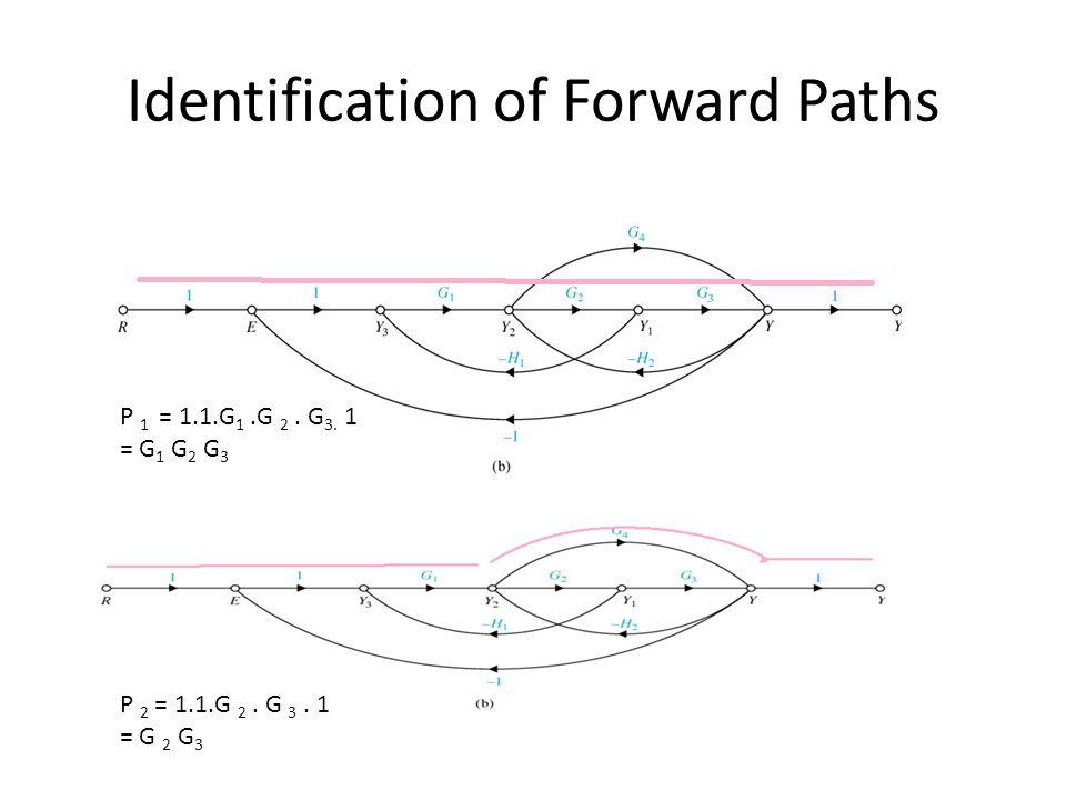 Identification of Forward Paths P 1 = 1.1.G 1.G 2.