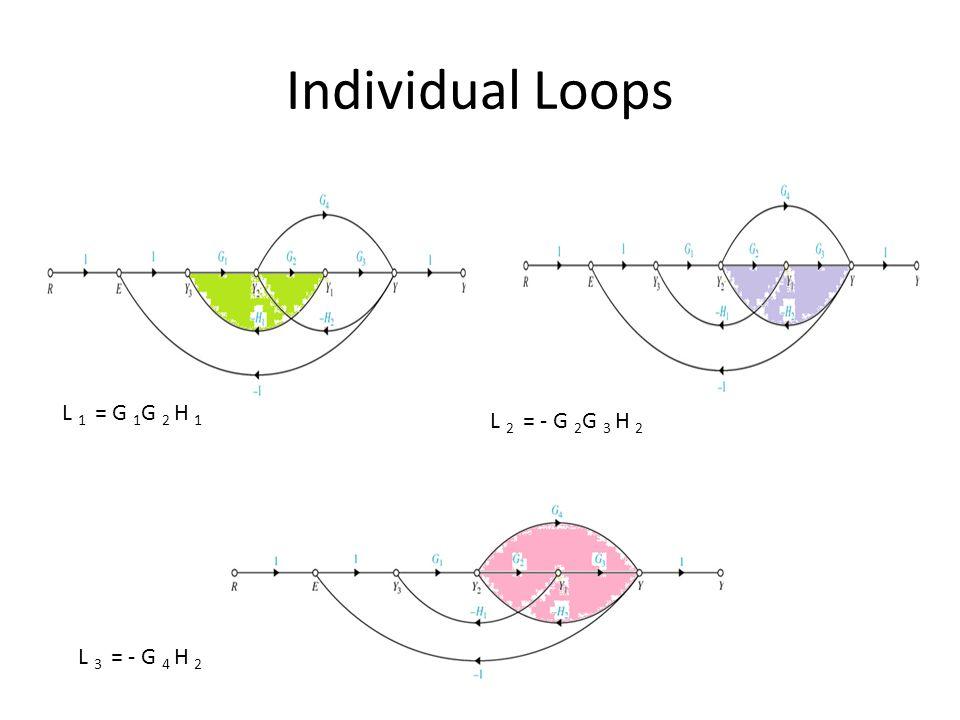 Individual Loops L 1 = G 1 G 2 H 1 L 2 = - G 2 G 3 H 2 L 3 = - G 4 H 2