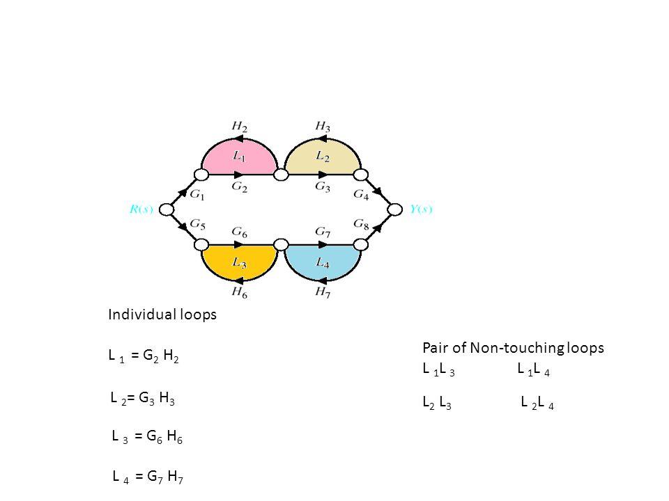 Individual loops L 1 = G 2 H 2 L 4 = G 7 H 7 L 3 = G 6 H 6 L 2 = G 3 H 3 Pair of Non-touching loops L 1 L 3 L 1 L 4 L 2 L 3 L 2 L 4