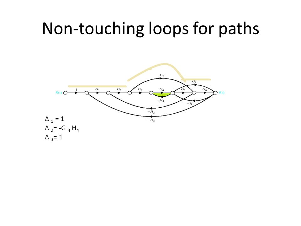 Non-touching loops for paths 1 = 1 2 = -G 4 H 4 3 = 1
