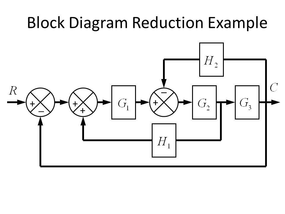 Block Diagram Reduction Example _ + _ + + +