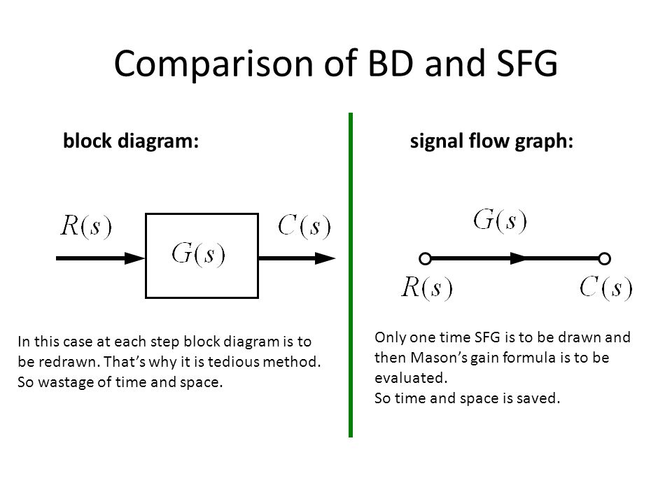 Comparison of BD and SFG block diagram:signal flow graph: In this case at each step block diagram is to be redrawn. Thats why it is tedious method. So