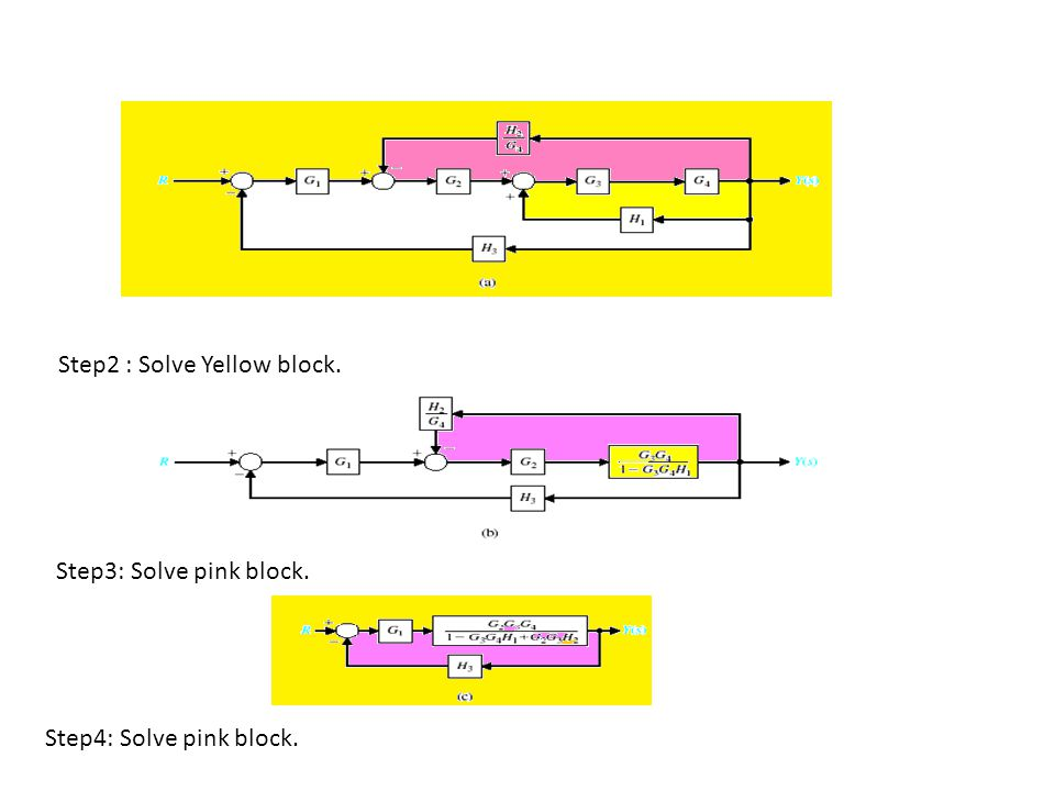 Step2 : Solve Yellow block. Step3: Solve pink block. Step4: Solve pink block.