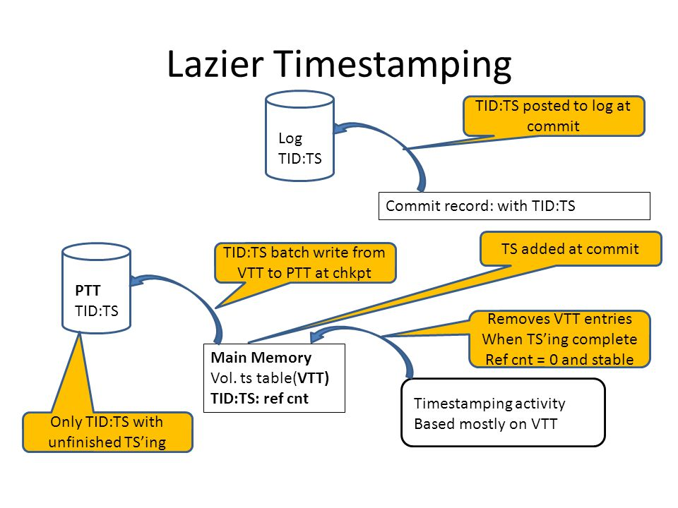 Lazier Timestamping Log TID:TS PTT TID:TS Commit record: with TID:TS TID:TS posted to log at commit Main Memory Vol.