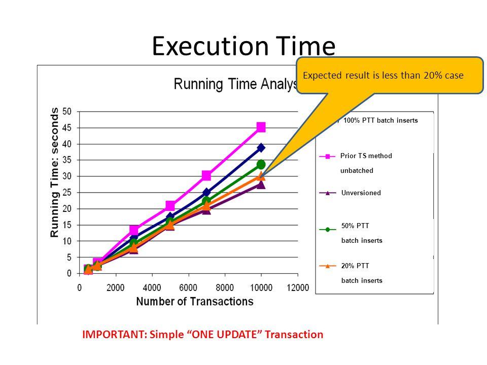 Analysis: Current Storage Utilization vs Update Ratio Expect update ratio of 65% - 85% Update Ratio Cur Utilization