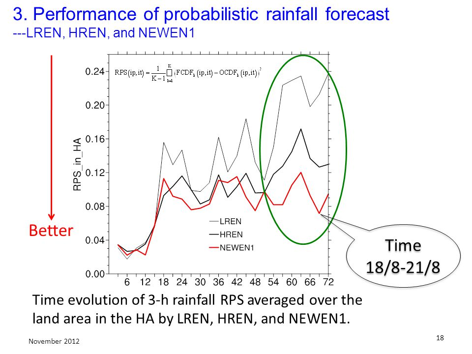 18 November 2012 Time evolution of 3-h rainfall RPS averaged over the land area in the HA by LREN, HREN, and NEWEN1. Better 3. Performance of probabil