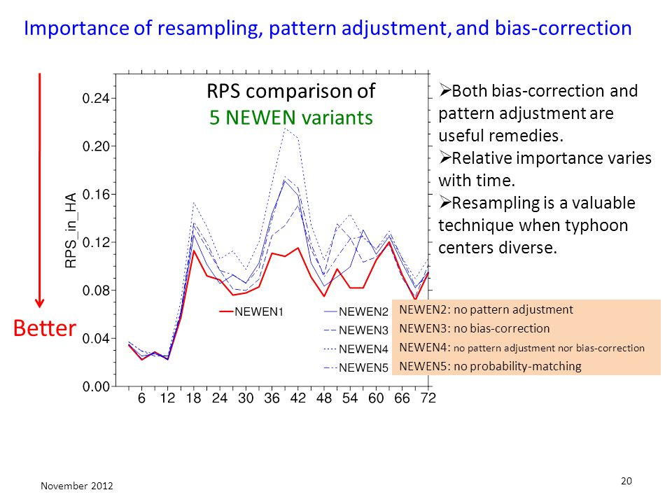 20 November 2012 RPS comparison of 5 NEWEN variants Better NEWEN2: no pattern adjustment NEWEN3: no bias-correction NEWEN4: no pattern adjustment nor bias-correction NEWEN5: no probability-matching Importance of resampling, pattern adjustment, and bias-correction Both bias-correction and pattern adjustment are useful remedies.