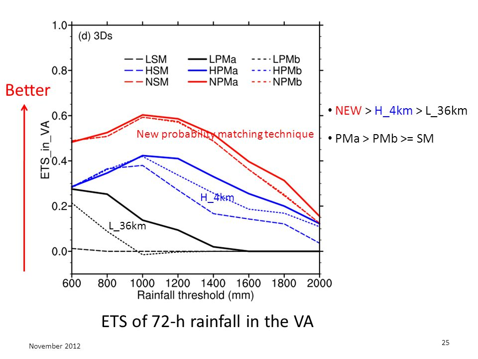 25 November 2012 NEW > H_4km > L_36km Better L_36km H_4km ETS of 72-h rainfall in the VA New probability matching technique PMa > PMb >= SM