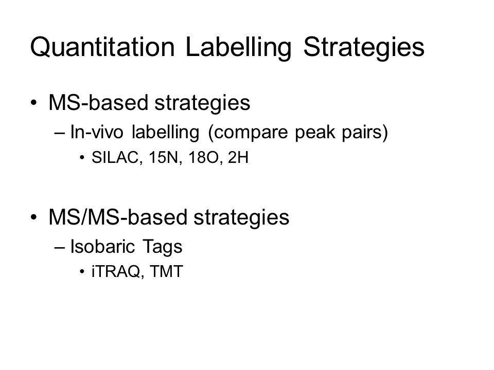 Quantitation Labelling Strategies MS-based strategies –In-vivo labelling (compare peak pairs) SILAC, 15N, 18O, 2H MS/MS-based strategies –Isobaric Tag