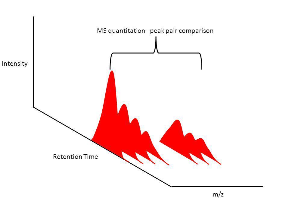 Intensity Retention Time m/z MS quantitation - peak pair comparison