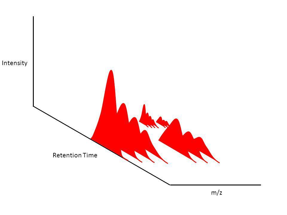 Intensity Retention Time m/z