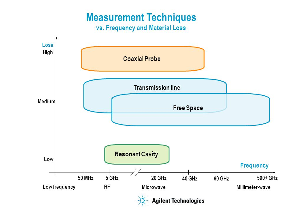 Measurement Techniques vs. Frequency and Material Loss Frequency Loss Transmission line Resonant Cavity Coaxial Probe Microwave RF Millimeter-wave Low