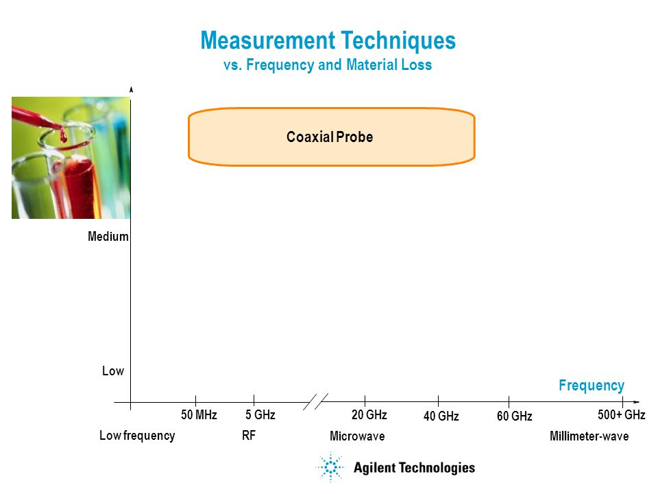 Measurement Techniques vs. Frequency and Material Loss Frequency Loss Coaxial Probe Microwave RF Millimeter-wave Low frequency High Medium Low 50 MHz2