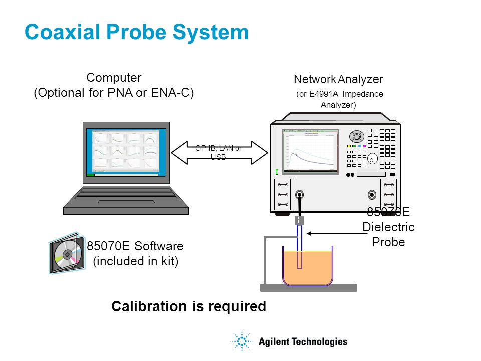 Coaxial Probe System Network Analyzer (or E4991A Impedance Analyzer) 85070E Dielectric Probe GP-IB, LAN or USB 85070E Software (included in kit) Calib