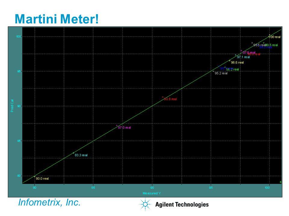 Martini Meter! Infometrix, Inc.