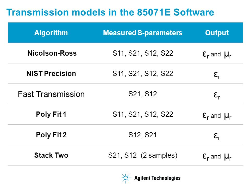 Transmission models in the 85071E Software AlgorithmMeasured S-parametersOutput Nicolson-RossS11, S21, S12, S22 ε r and μ r NIST PrecisionS11, S21, S12, S22 εrεr Fast Transmission S21, S12 εrεr Poly Fit 1S11, S21, S12, S22 ε r and μ r Poly Fit 2S12, S21 εrεr Stack TwoS21, S12 (2 samples) ε r and μ r