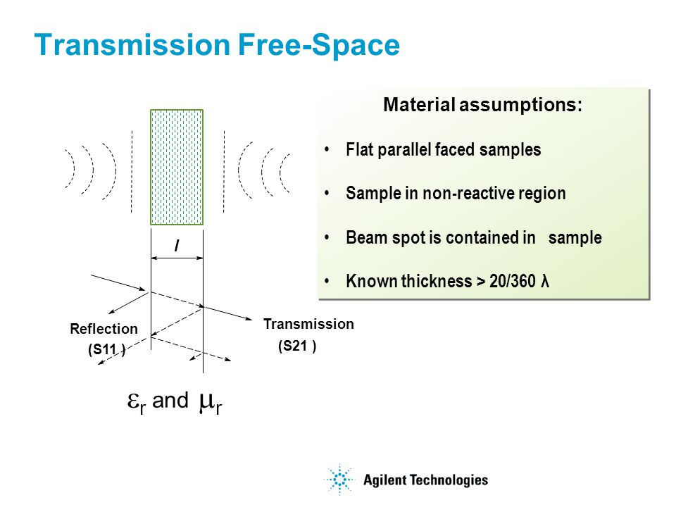 Transmission Free-Space Material assumptions: Flat parallel faced samples Sample in non-reactive region Beam spot is contained in sample Known thickness > 20/360 λ Material assumptions: Flat parallel faced samples Sample in non-reactive region Beam spot is contained in sample Known thickness > 20/360 λ l Reflection (S11 ) Transmission (S21 ) r and r