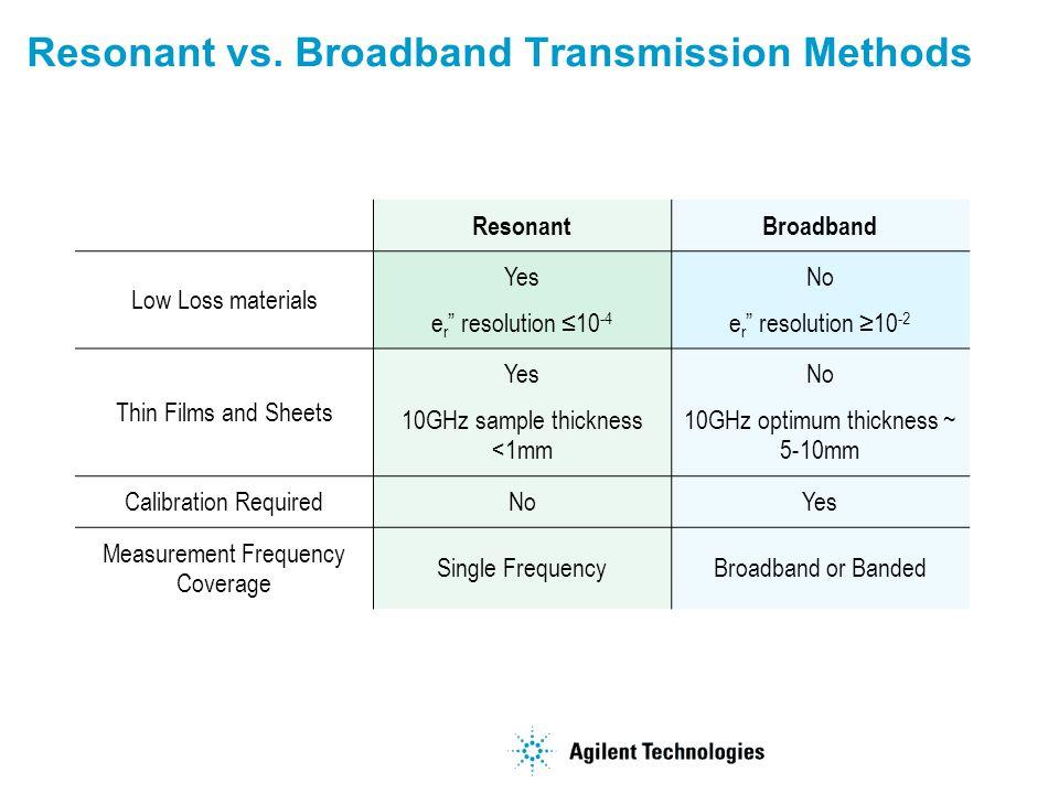 Resonant vs. Broadband Transmission Methods ResonantBroadband Low Loss materials Yes e r resolution 10 -4 No e r resolution 10 -2 Thin Films and Sheet