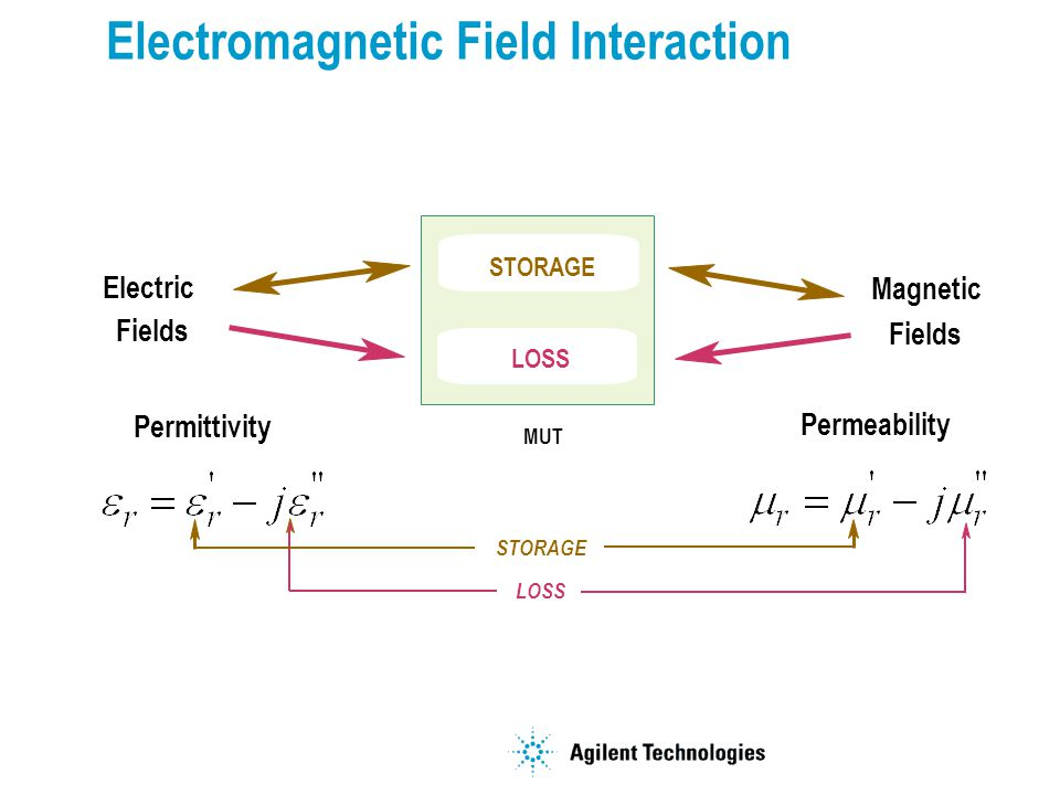 Electromagnetic Field Interaction Electric Magnetic Permittivity Permeability Fields STORAGE LOSS MUT STORAGE LOSS