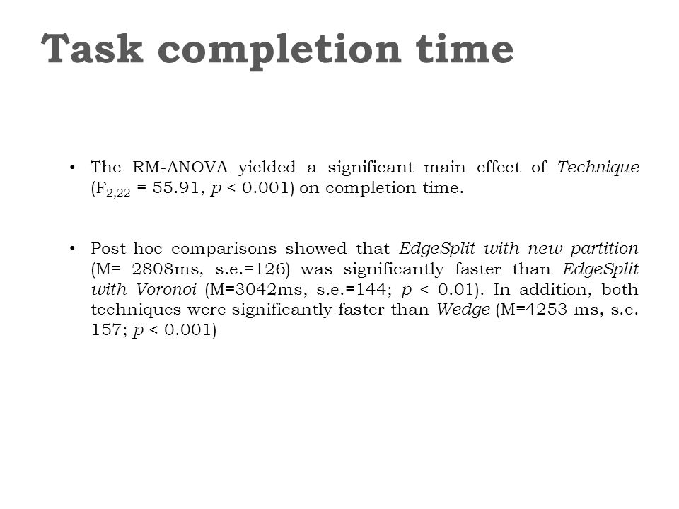 The RM-ANOVA yielded a significant main effect of Technique (F 2,22 = 55.91, p < 0.001) on completion time. Post-hoc comparisons showed that EdgeSplit