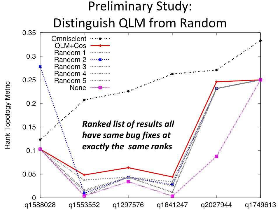 Conclusion Rank topology differentiates between randomly ordered lists and a state of the art IR technique (QLM) with relevant results at the exact same ranks Future work – How well does rank topology mimic developer behavior in practice.