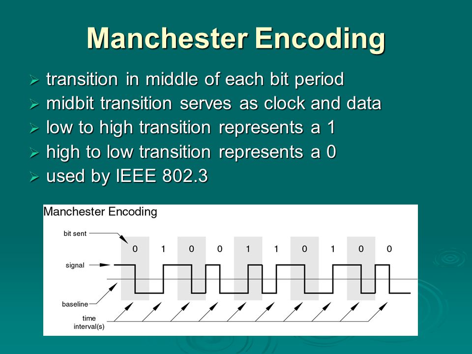 Manchester Encoding transition in middle of each bit period transition in middle of each bit period midbit transition serves as clock and data midbit