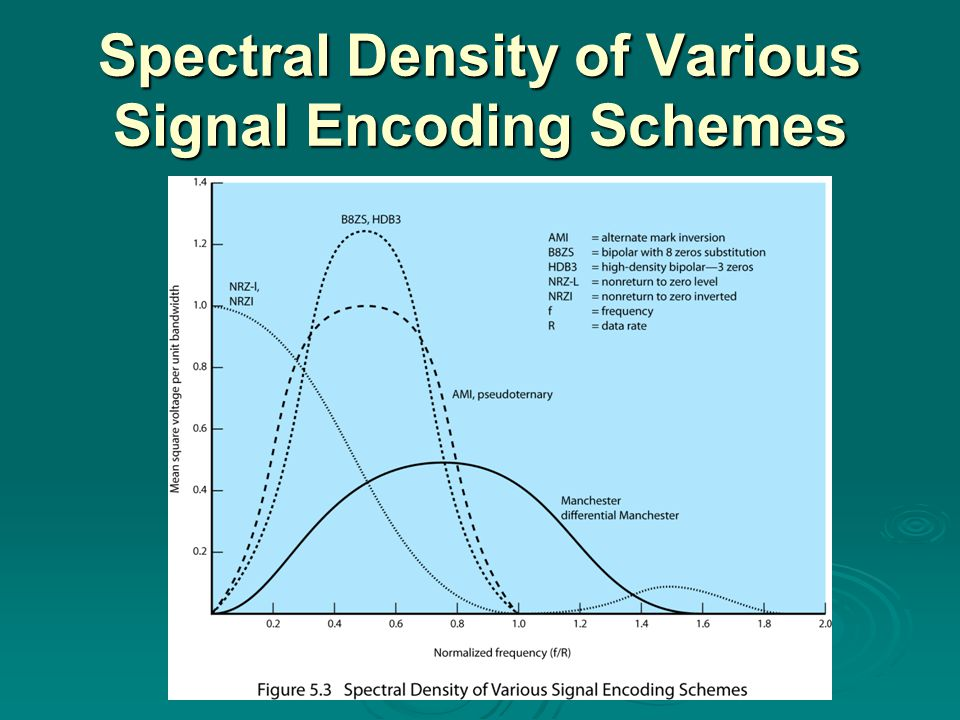 Spectral Density of Various Signal Encoding Schemes