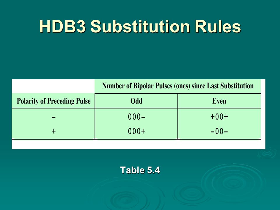 HDB3 Substitution Rules Table 5.4