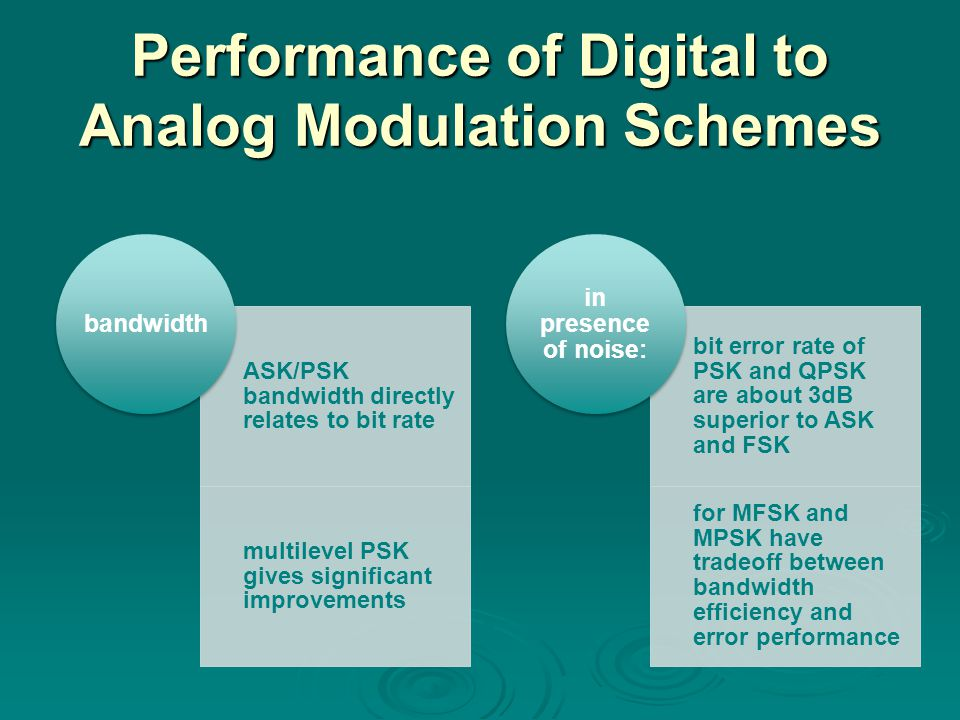 Performance of Digital to Analog Modulation Schemes ASK/PSK bandwidth directly relates to bit rate multilevel PSK gives significant improvements bandw