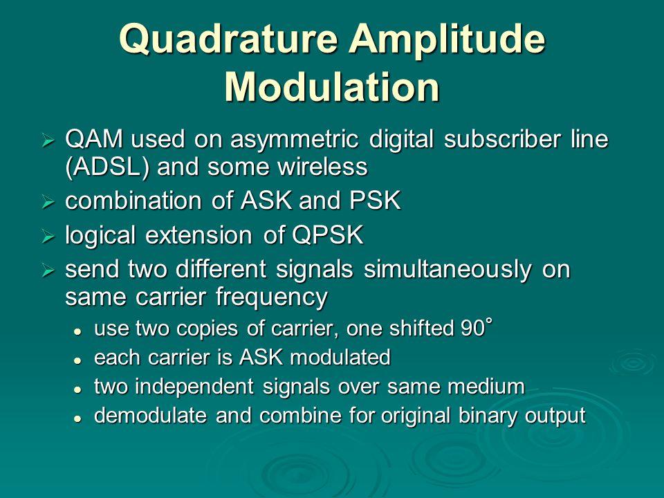 Quadrature Amplitude Modulation QAM used on asymmetric digital subscriber line (ADSL) and some wireless QAM used on asymmetric digital subscriber line