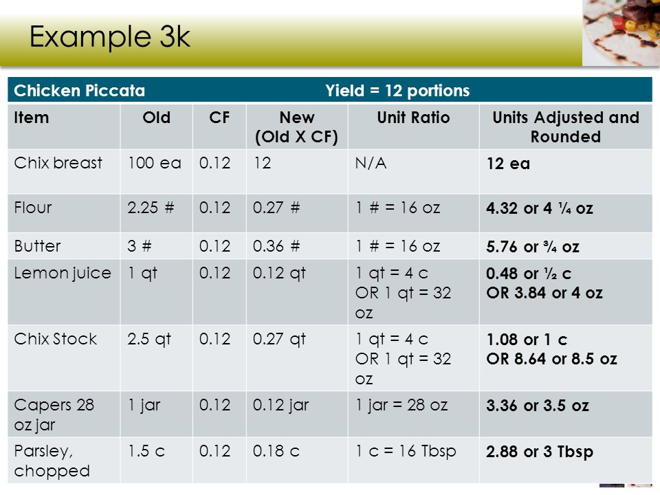 Example 3k Chicken Piccata Yield = 12 portions ItemOldCFNew (Old X CF) Unit RatioUnits Adjusted and Rounded Chix breast100 ea0.1212N/A 12 ea Flour2.25