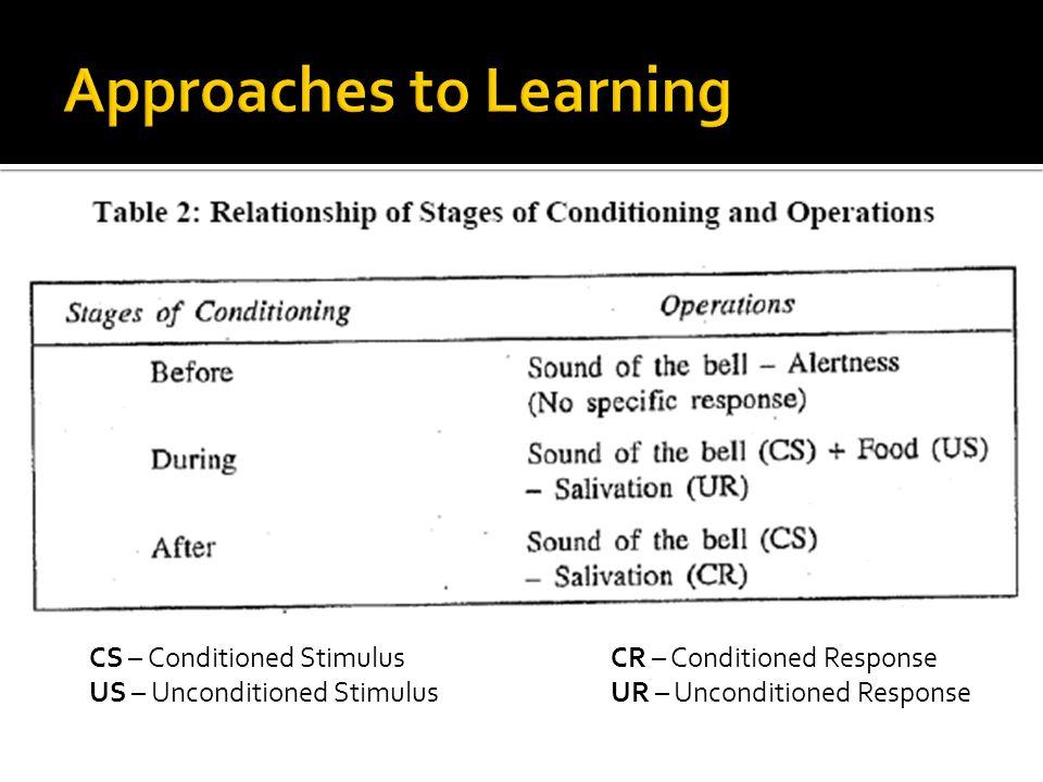 CS – Conditioned StimulusCR – Conditioned Response US – Unconditioned StimulusUR – Unconditioned Response