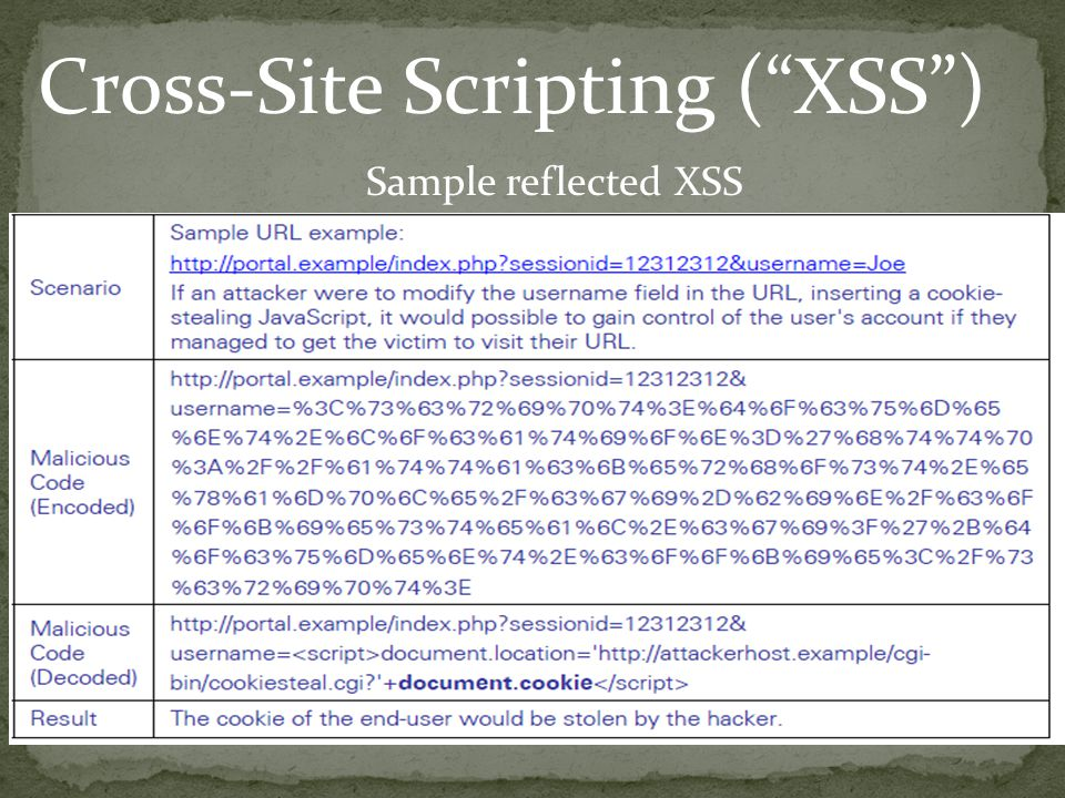 Cross-Site Scripting (XSS) Sample reflected XSS