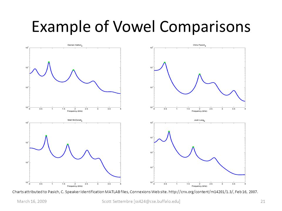 Example of Vowel Comparisons March 16, 2009Scott Settembre [ss424@cse.buffalo.edu]21 Charts attributed to Pasich, C. Speaker Identification MATLAB fil