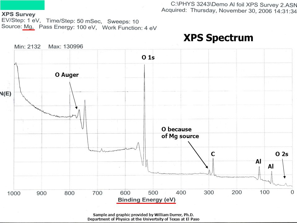 XPS Spectrum O 1s O because of Mg source C Al O 2s O Auger Sample and graphic provided by William Durrer, Ph.D. Department of Physics at the Univertsi