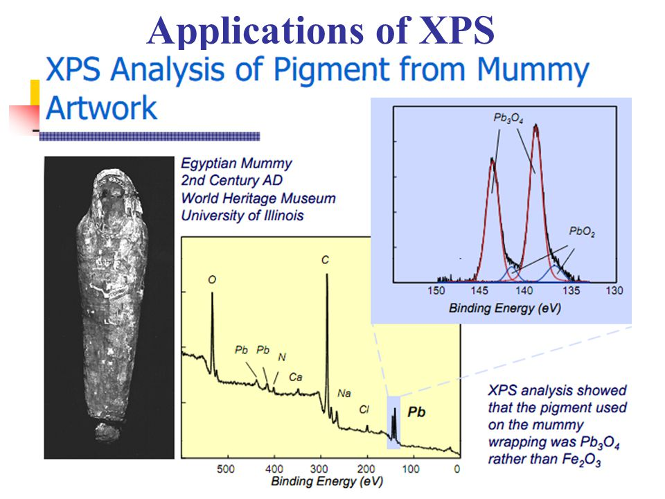 Applications of XPS