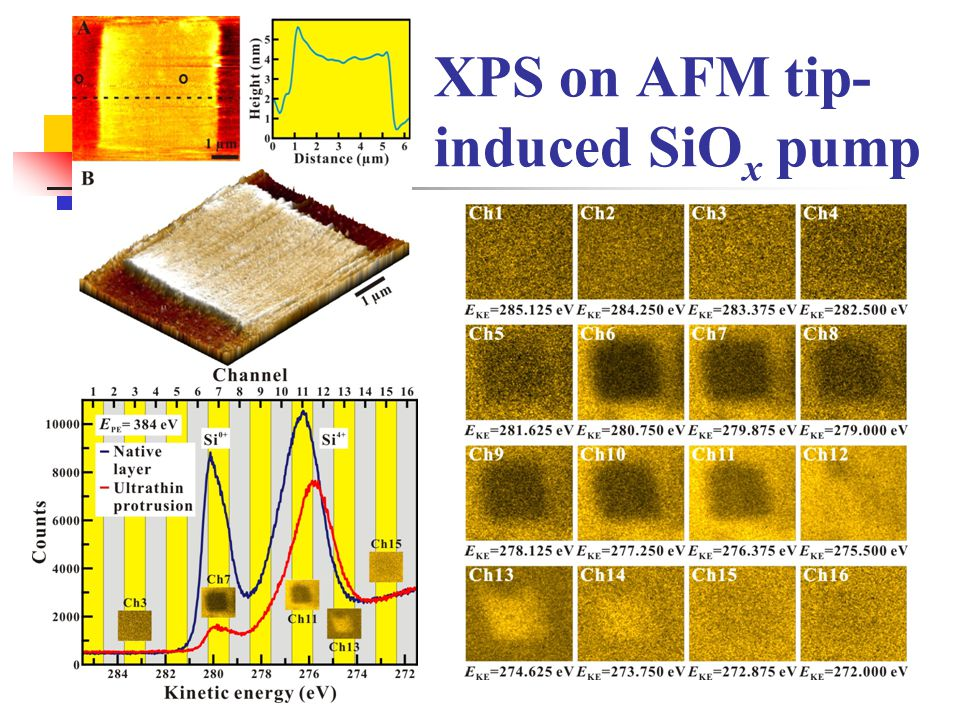 XPS on AFM tip- induced SiO x pump