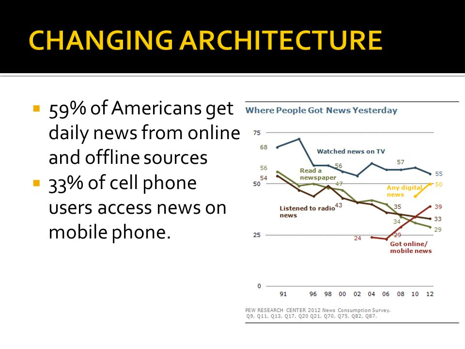 59% of Americans get daily news from online and offline sources 33% of cell phone users access news on mobile phone.