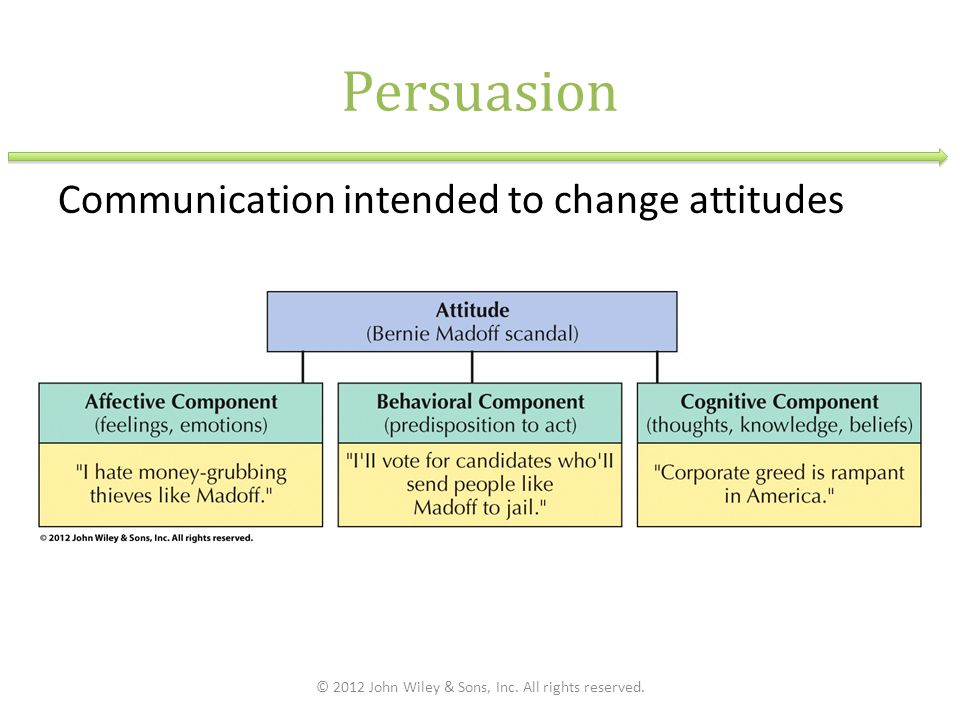 Persuasion Communication intended to change attitudes © 2012 John Wiley & Sons, Inc.