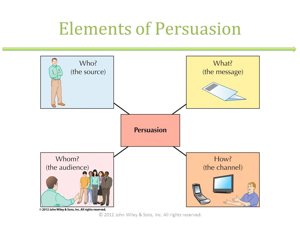 Elements of Persuasion © 2012 John Wiley & Sons, Inc. All rights reserved.