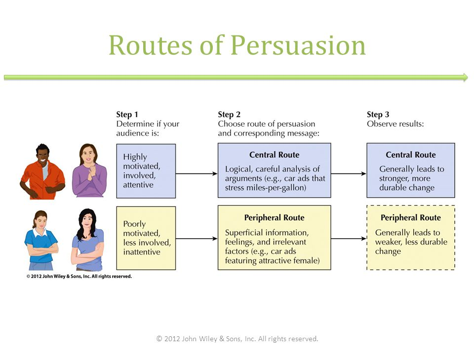 Routes of Persuasion © 2012 John Wiley & Sons, Inc. All rights reserved.