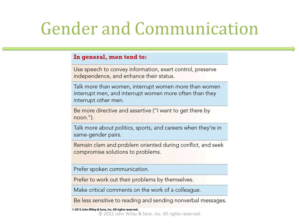 Gender and Communication © 2012 John Wiley & Sons, Inc. All rights reserved.