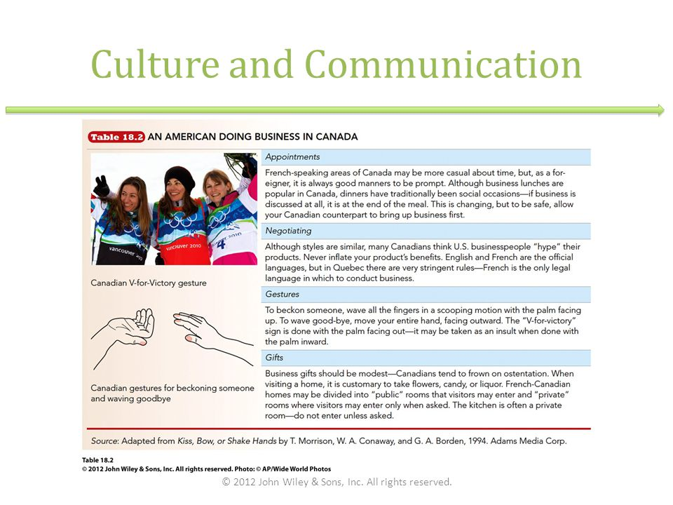 Culture and Communication © 2012 John Wiley & Sons, Inc. All rights reserved.