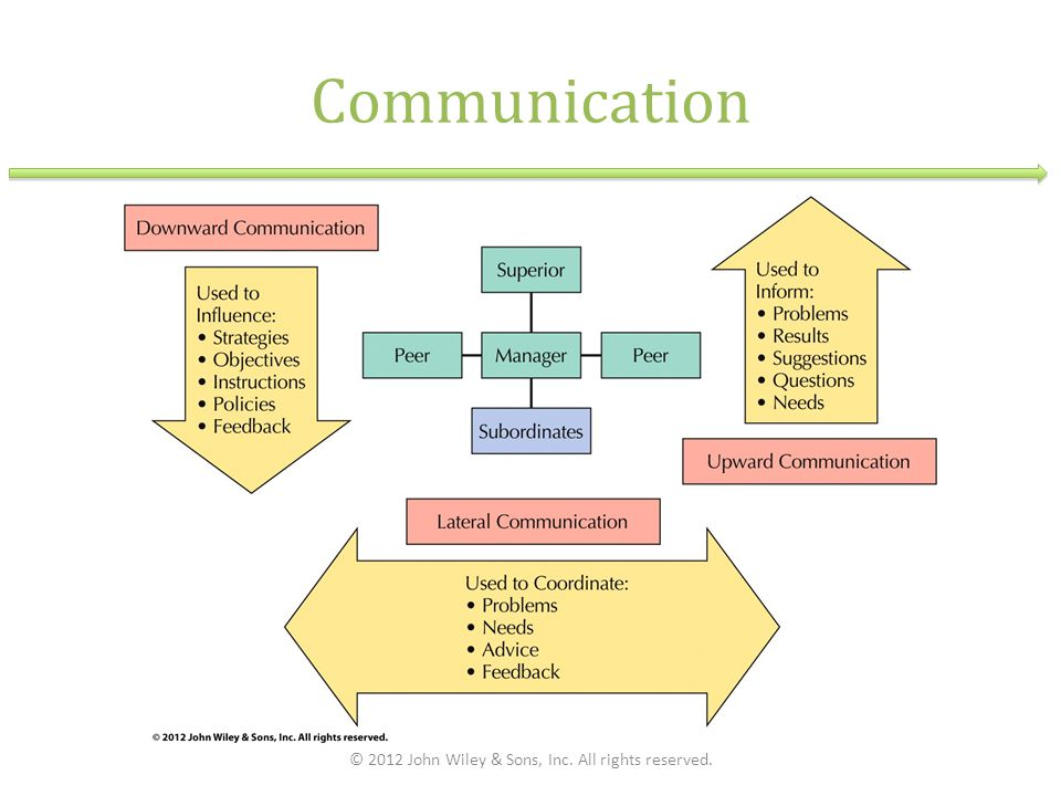 Communication © 2012 John Wiley & Sons, Inc. All rights reserved.