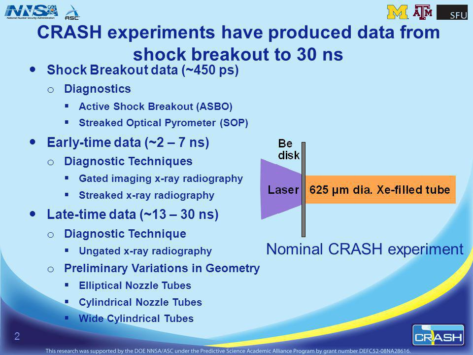 CRASH experiments have produced data from shock breakout to 30 ns Shock Breakout data (~450 ps) o Diagnostics Active Shock Breakout (ASBO) Streaked Optical Pyrometer (SOP) Early-time data (~2 – 7 ns) o Diagnostic Techniques Gated imaging x-ray radiography Streaked x-ray radiography Late-time data (~13 – 30 ns) o Diagnostic Technique Ungated x-ray radiography o Preliminary Variations in Geometry Elliptical Nozzle Tubes Cylindrical Nozzle Tubes Wide Cylindrical Tubes 2 Nominal CRASH experiment