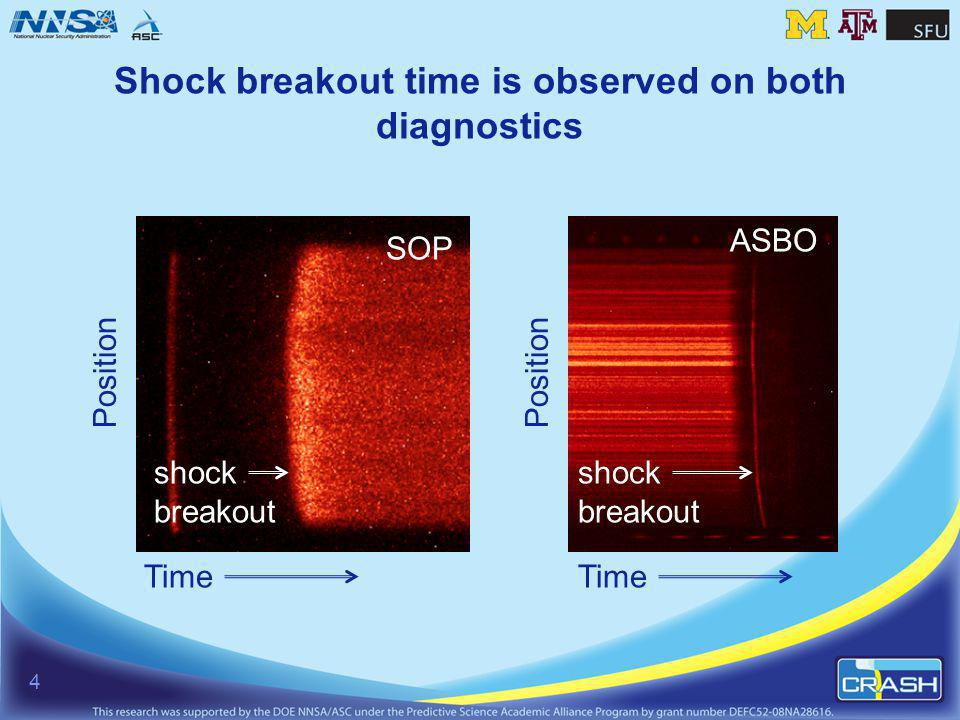 Shock breakout time is observed on both diagnostics SOP ASBO Position Time shock breakout shock breakout 4
