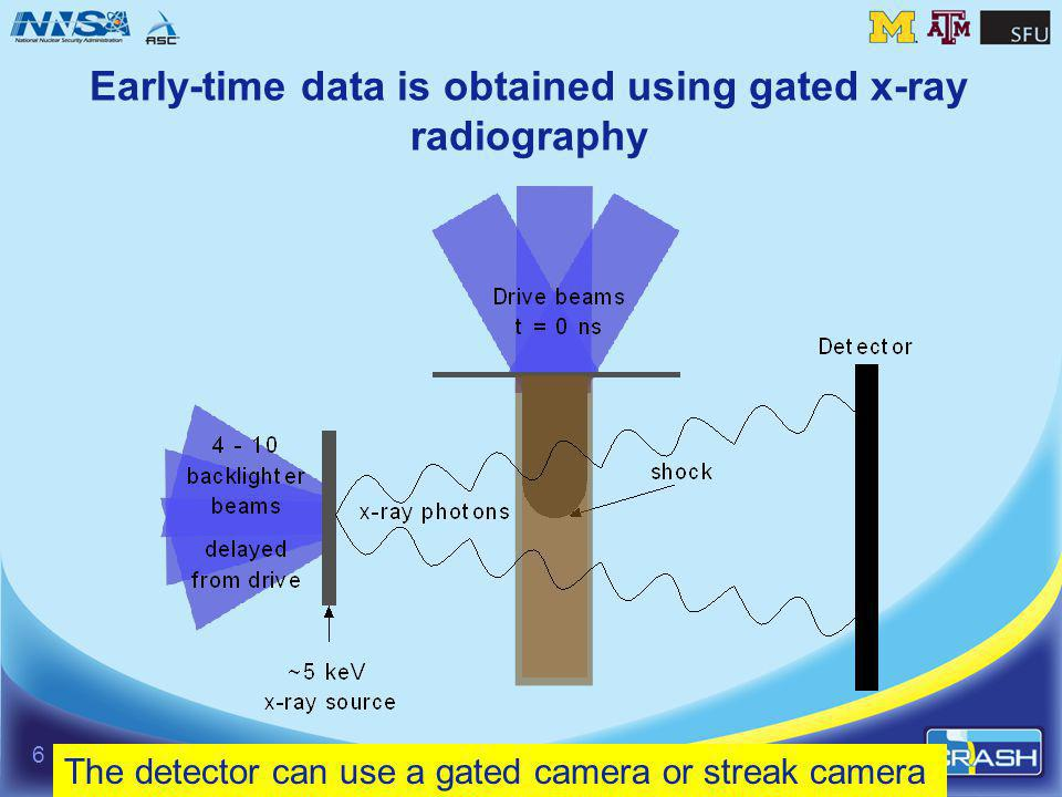Early-time data are obtained using gated x-ray radiography A V foil and gated 4-strip camera are used o 16 (4x4) pinhole array is in front of the camera o We have obtained data at magnifications of 6 and 8 Possible to obtain a time sequence and multiple data points Can be done in 2 views or with streaked radiography Target design yields highly accurate targets 7