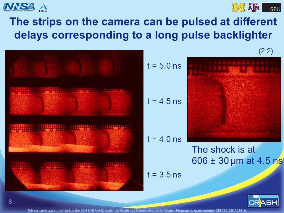 The strips on the camera can be pulsed at different delays corresponding to a long pulse backlighter (2,2) The shock is at 606 ± 30 µm at 4.5 ns t = 3.5 ns t = 4.0 ns t = 4.5 ns t = 5.0 ns 8