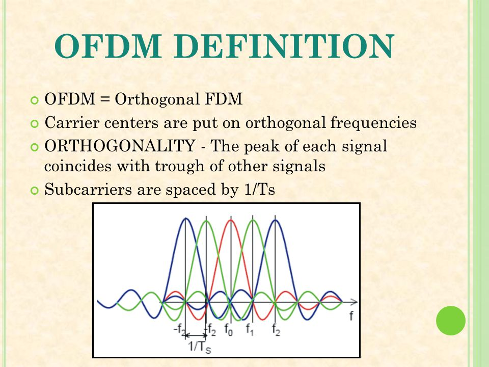 OFDM DEFINITION OFDM = Orthogonal FDM Carrier centers are put on orthogonal frequencies ORTHOGONALITY - The peak of each signal coincides with trough